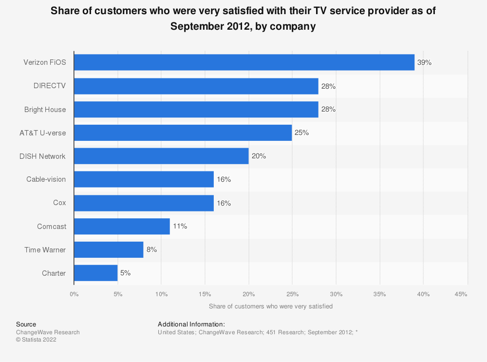 Statistic: Share of customers who were very satisfied with their TV service provider as of September 2012, by company | Statista