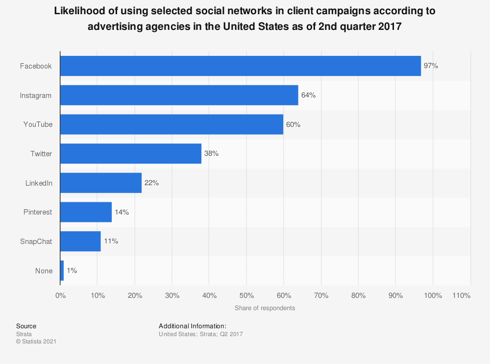 Statistic: Likelihood of using selected social networks in client campaigns according to advertising agencies in the United States as of 2nd quarter 2017 | Statista