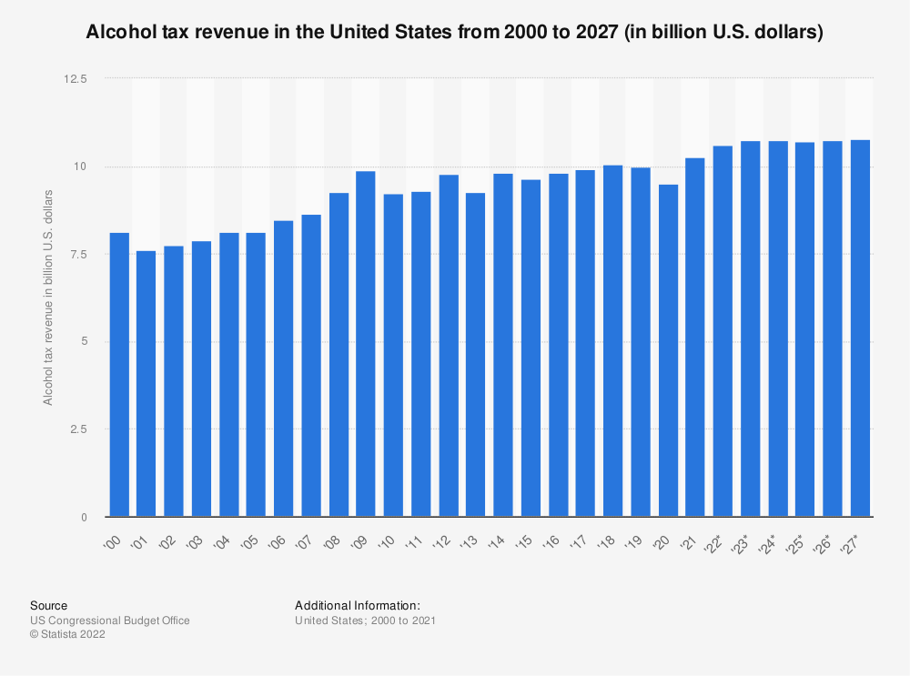 Statistic: Alcohol tax revenue in the United States from 2000 to 2021* (in billion U.S. dollars) | Statista