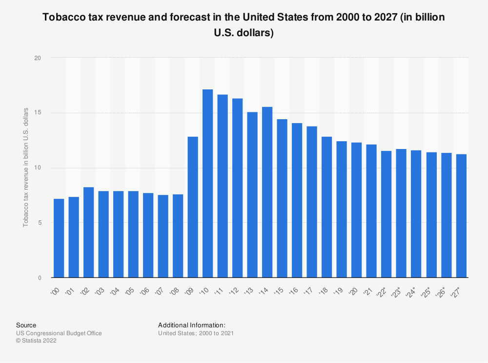 Statistic: Tobacco tax revenue and forecast in the United States from 2000 to 2024 (in billion U.S. dollars) | Statista