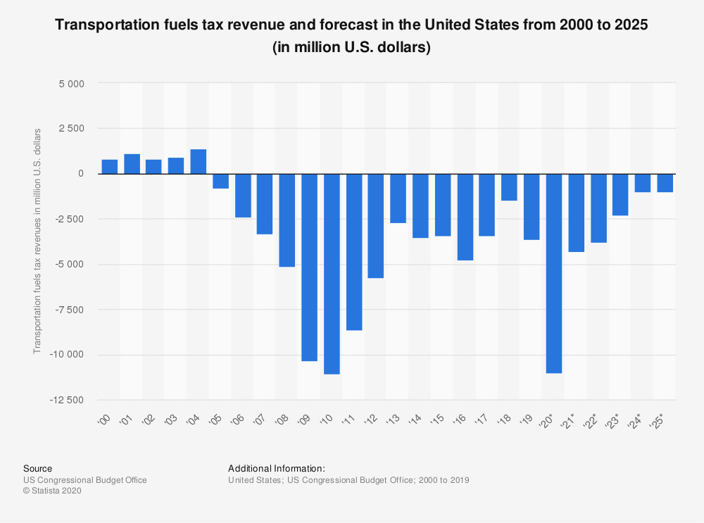 Statistic: Transportation fuels tax revenue and forecast in the United States from 2000 to 2022* (in million U.S. dollars) | Statista