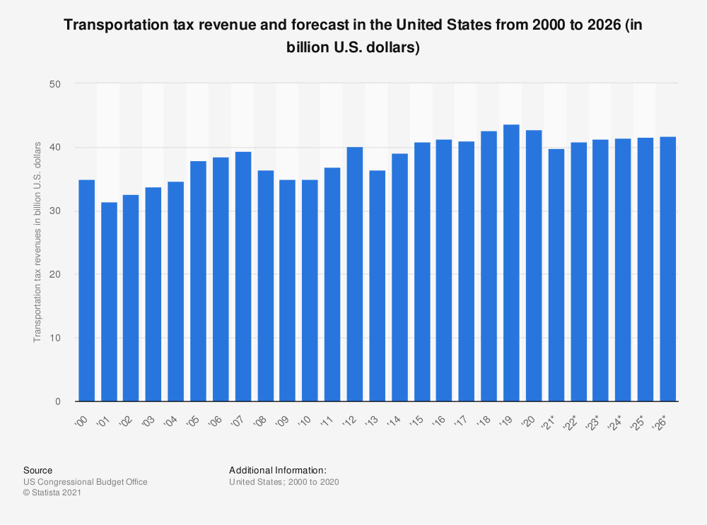 Statistic: Transportation tax revenue and forecast in the United States from 2000 to 2025 (in billion U.S. dollars) | Statista