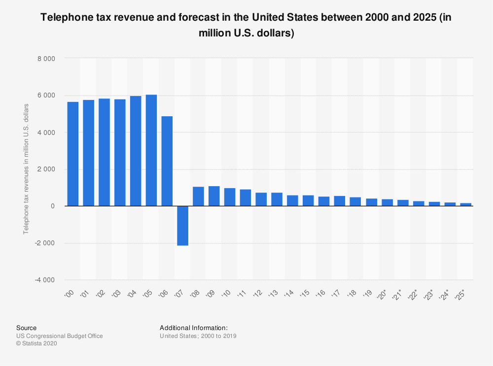 Statistic: Telephone tax revenue and forecast in the United States between 2000 and 2024 (in million U.S. dollars) | Statista