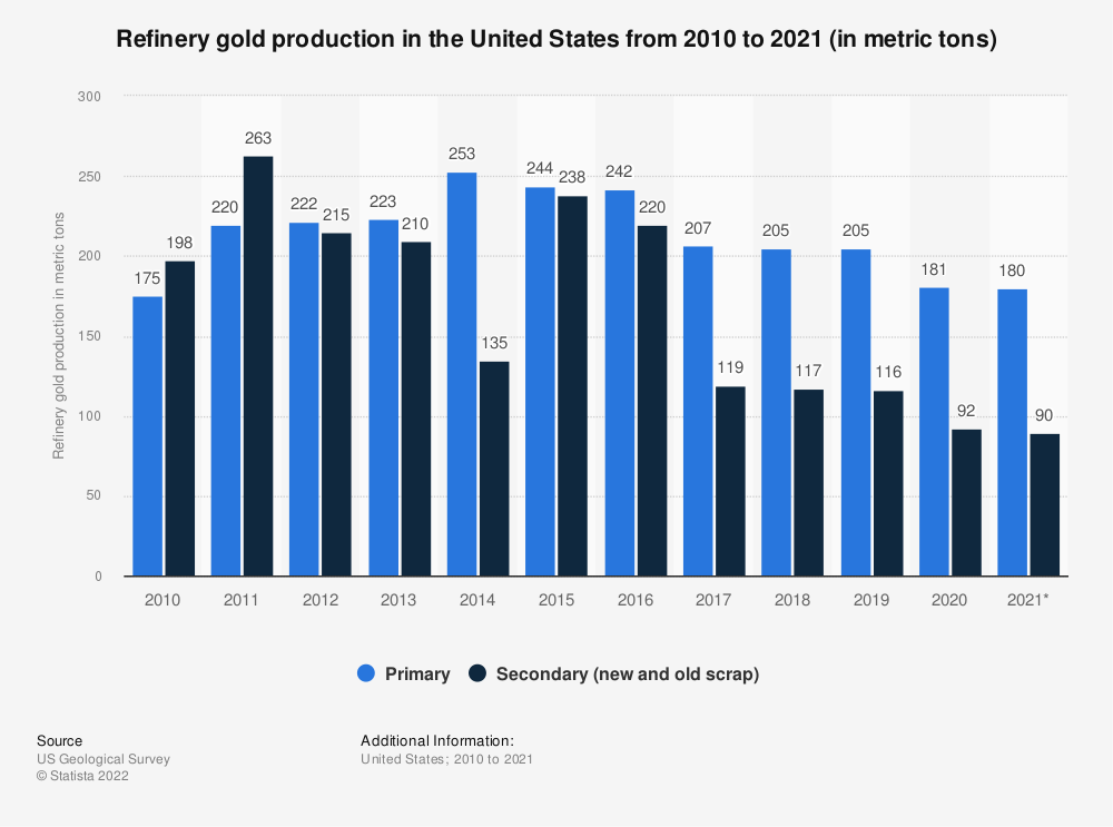 Statistic: Refinery gold production in the United States from 2007 to 2017 (in metric tons) | Statista
