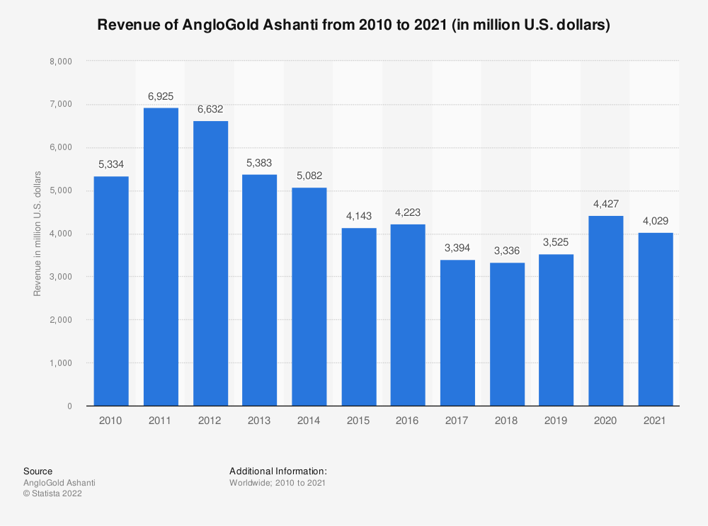 Statistic: AngloGold Ashanti's revenue from 2007 to 2016 (in million U.S. dollars) | Statista