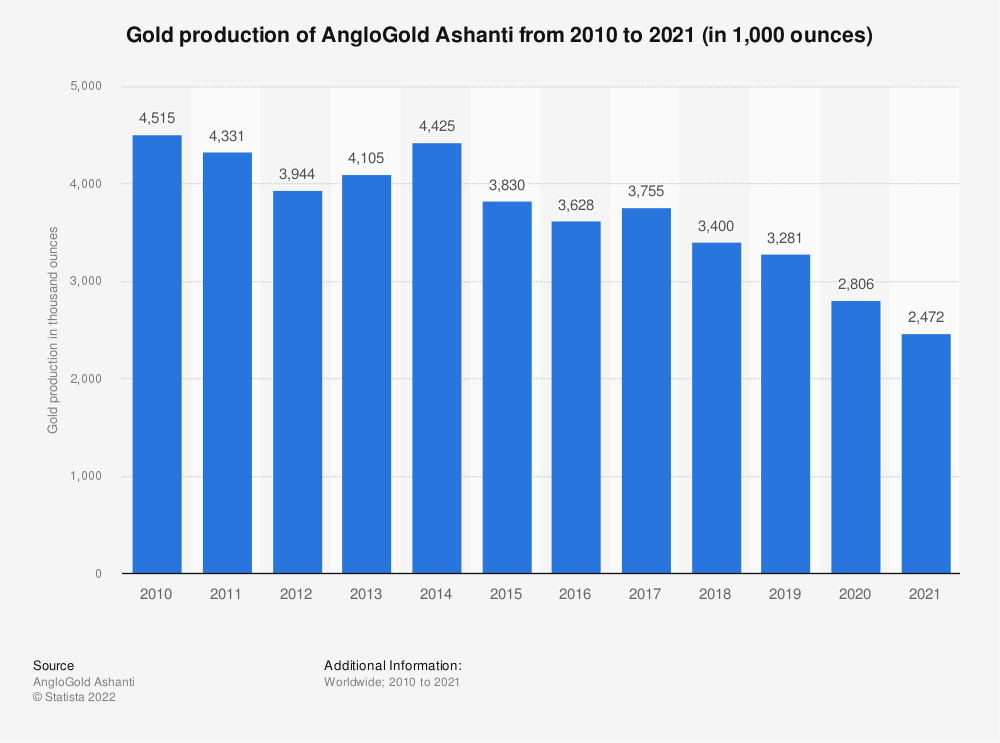 Statistic: AngloGold Ashanti's gold production from 2008 to 2018 (in 1,000 ounces) | Statista