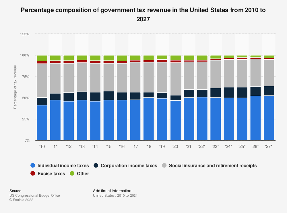 Statistic: Percentage composition of government tax revenue in the United States from 2010 to 2025 | Statista