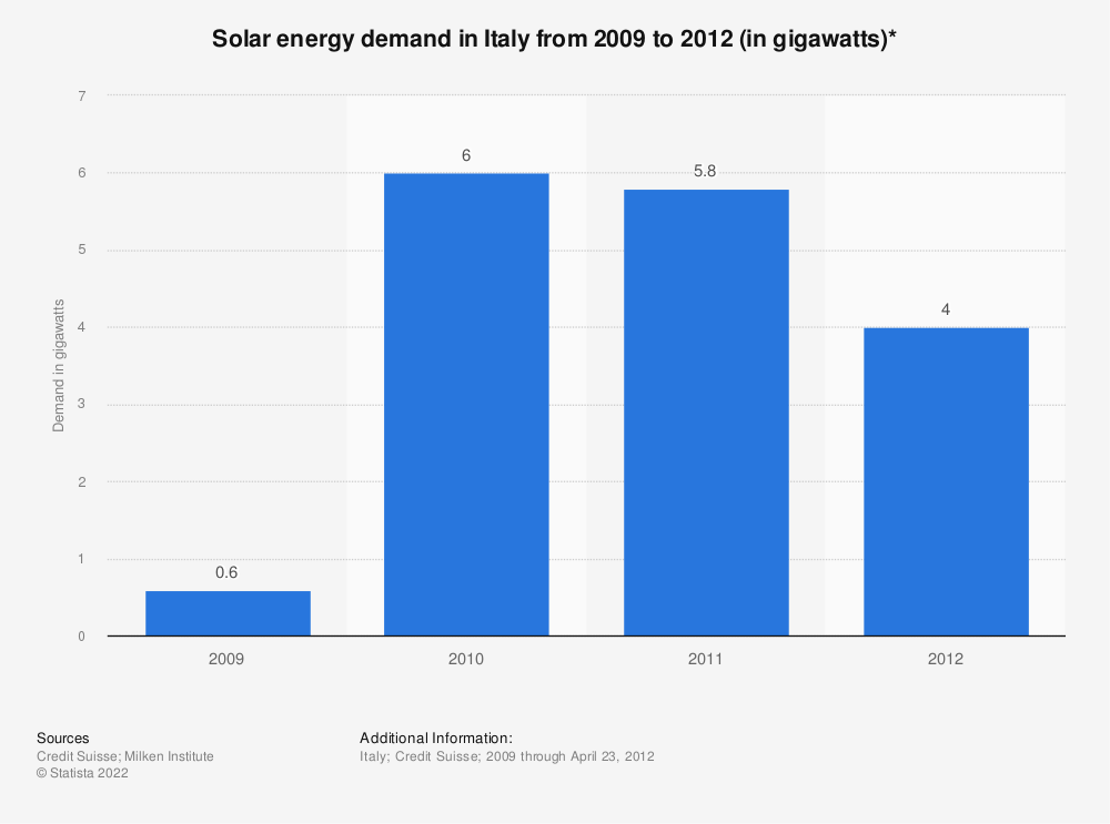 Statistic: Solar energy demand in Italy from 2009 to 2012 (in gigawatts)* | Statista