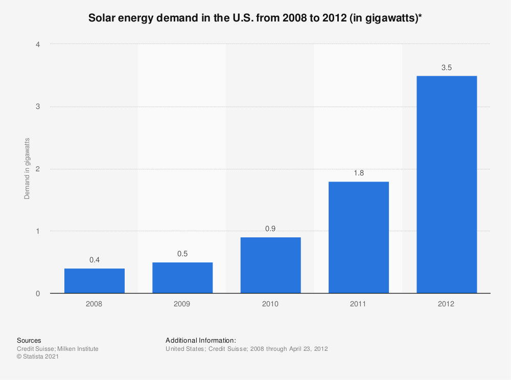 Statistic: Solar energy demand in the U.S. from 2008 to 2012 (in gigawatts)* | Statista