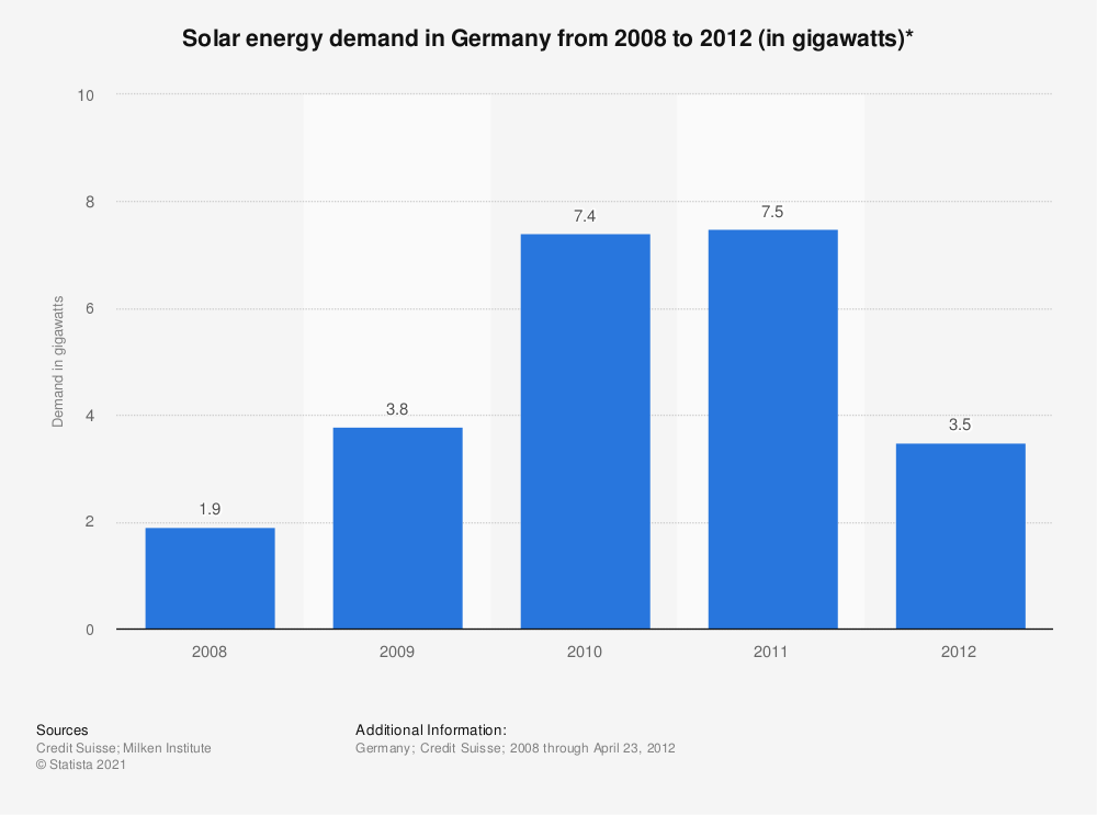 Statistic: Solar energy demand in Germany from 2008 to 2012 (in gigawatts)* | Statista