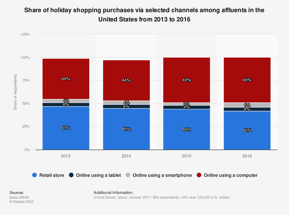 Statistic: Share of holiday shopping purchases via selected channels among affluents in the United States from 2013 to 2016 | Statista