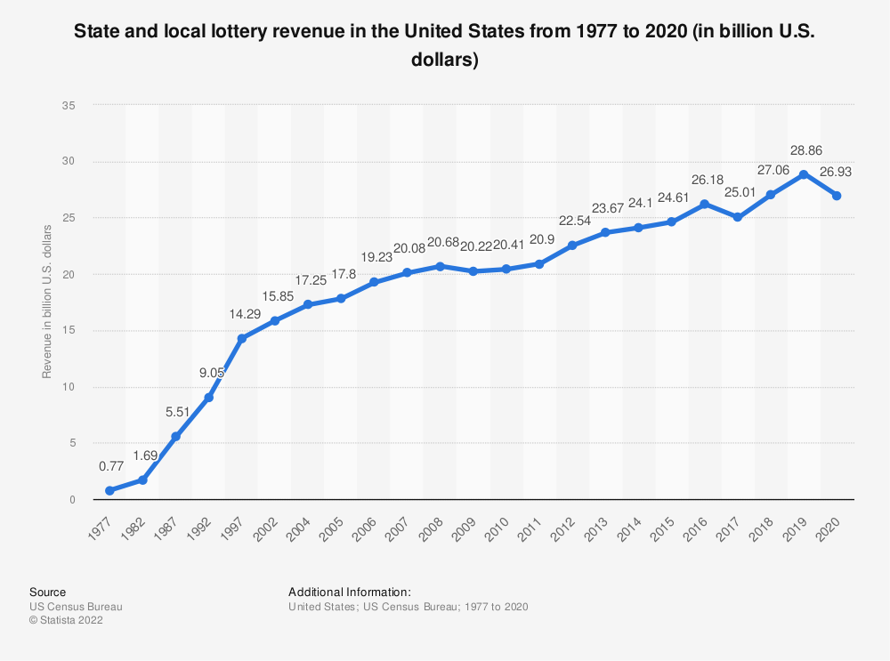 Statistic: State and local lottery revenue in the United States from 1977 to 2017 (in billion U.S. dollars) | Statista