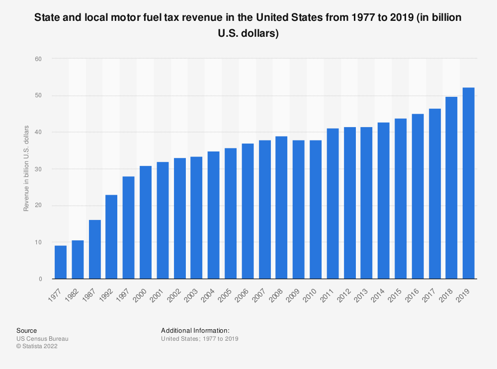 Statistic: State and local motor fuel tax revenue in the United States from 1977 to 2018 (in billion U.S. dollars) | Statista