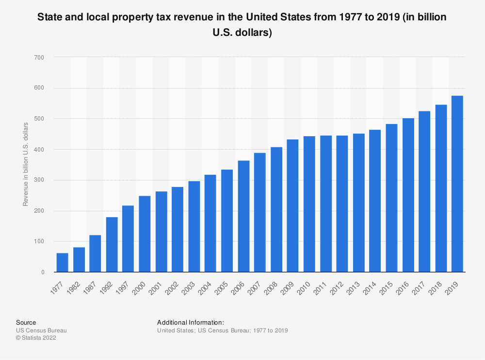 Statistic: State and local property tax revenue in the United States from 1977 to 2018 (in billion U.S. dollars) | Statista