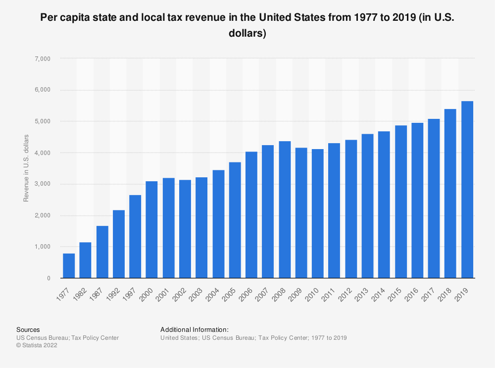 Statistic: Per capita state and local tax revenue in the United States from 1977 to 2016 (in U.S. dollars) | Statista