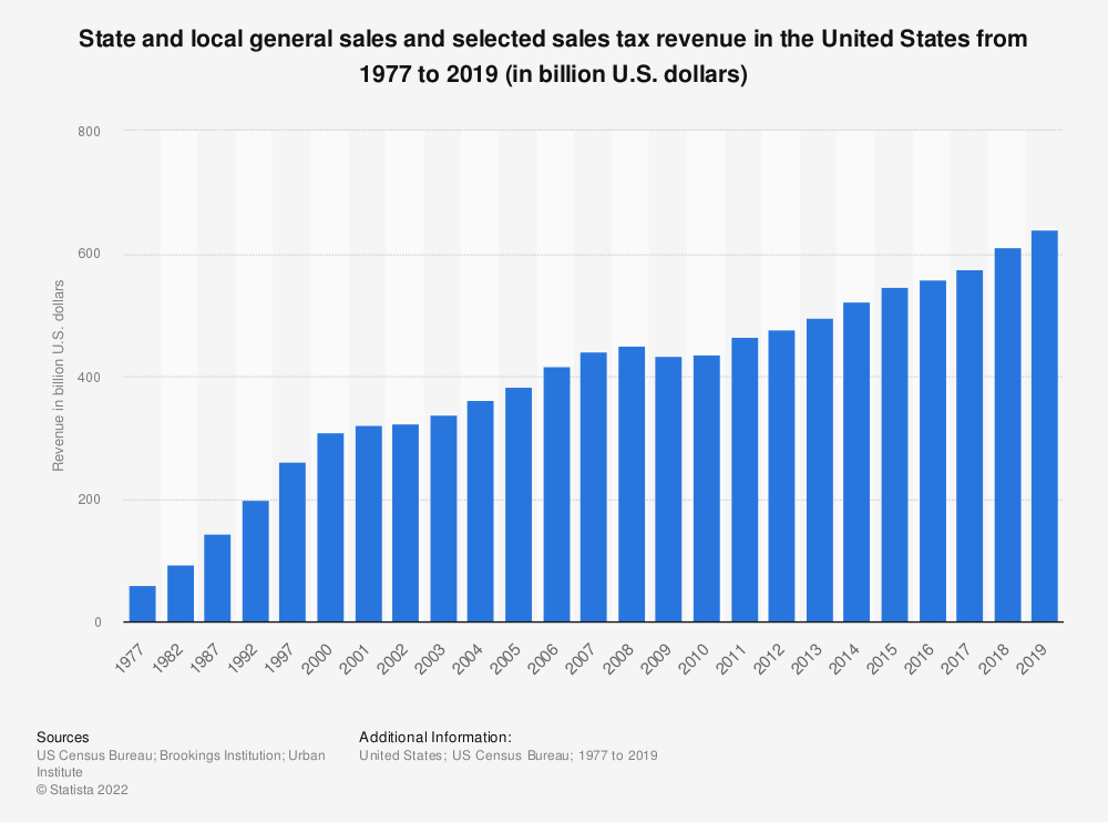 Statistic: State and local general sales and selected sales tax revenue in the United States from 1977 to 2017 (in billion U.S. dollars) | Statista
