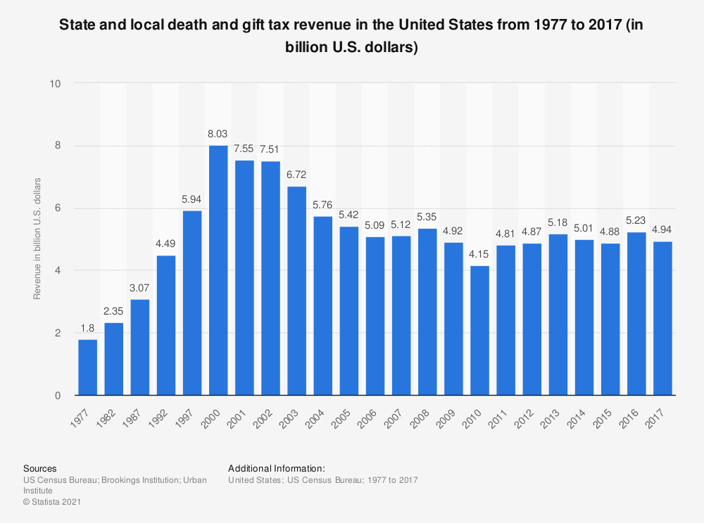 Statistic: State and local death and gift tax revenue in the United States from 1977 to 2016 (in billion U.S. dollars) | Statista