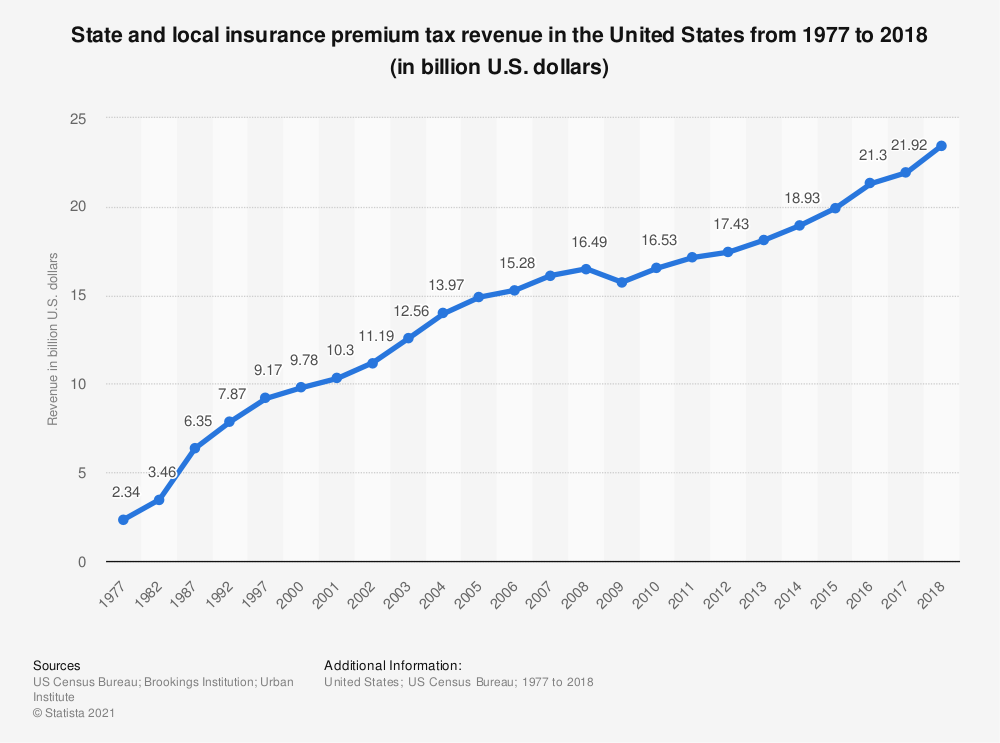 Statistic: State and local insurance premium tax revenue in the United States from 1977 to 2016 (in billion U.S. dollars) | Statista