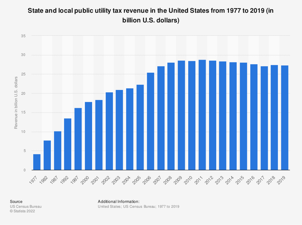 Statistic: State and local public utility tax revenue in the United States from 1977 to 2017 (in billion U.S. dollars) | Statista