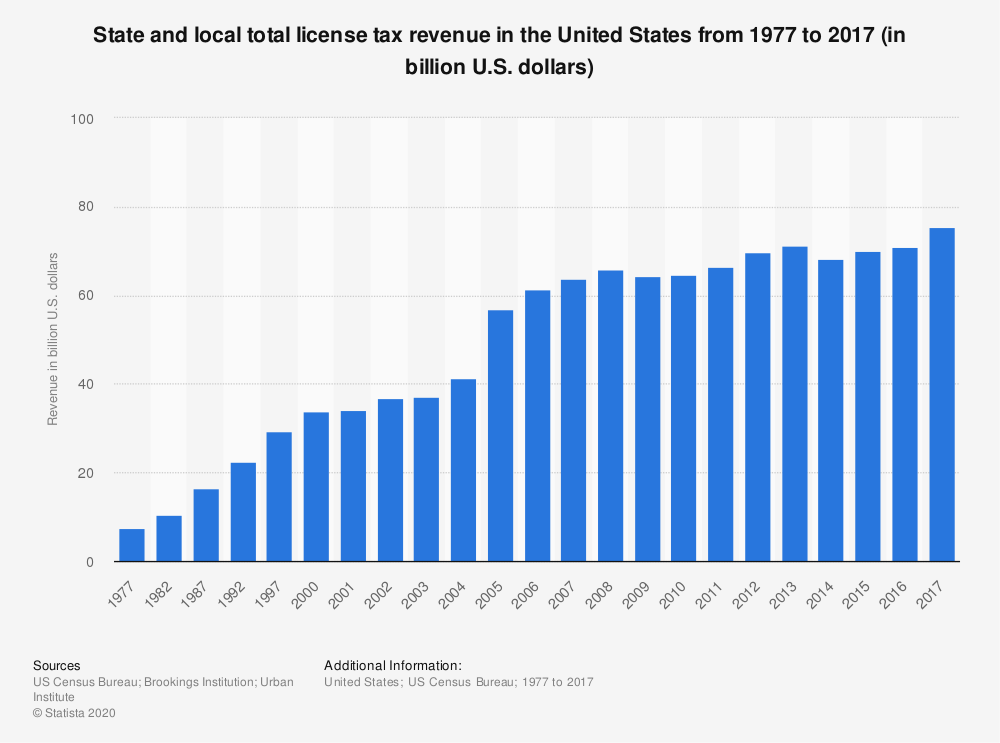 Statistic: State and local total license tax revenue in the United States from 1977 to 2016 (in billion U.S. dollars) | Statista