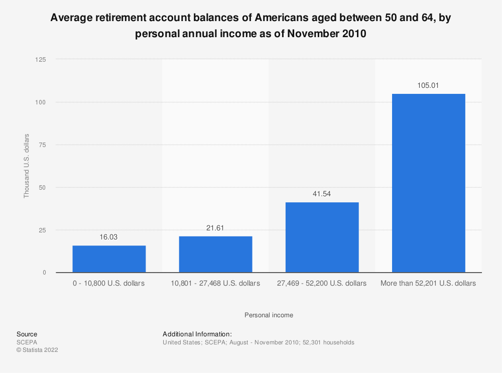 Statistic: Average retirement account balances of Americans aged between 50 and 64, by personal annual income as of November 2010 | Statista