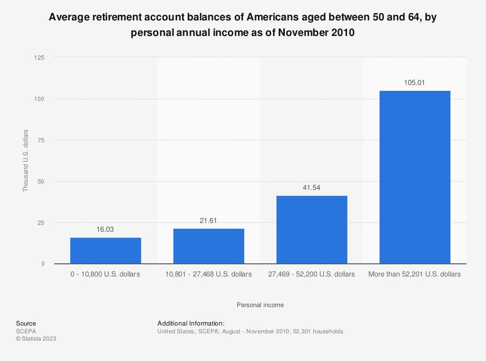 u s retirement savings average account balances 2010 statistic. Black Bedroom Furniture Sets. Home Design Ideas