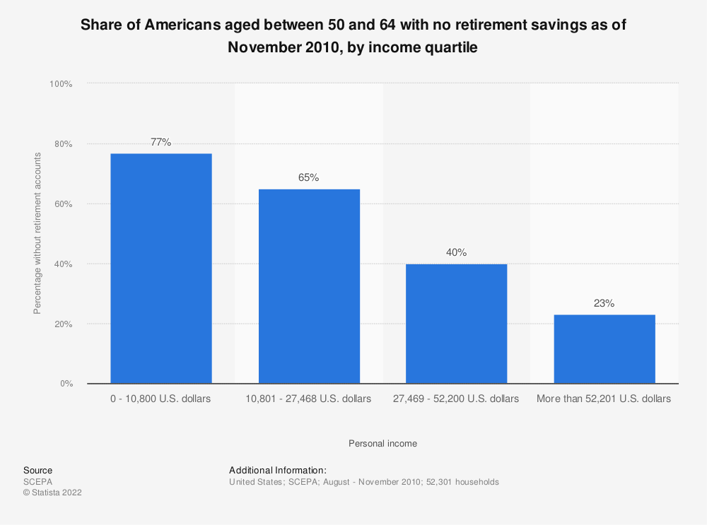 Statistic: Share of Americans aged between 50 and 64 with no retirement savings as of November 2010, by income quartile | Statista