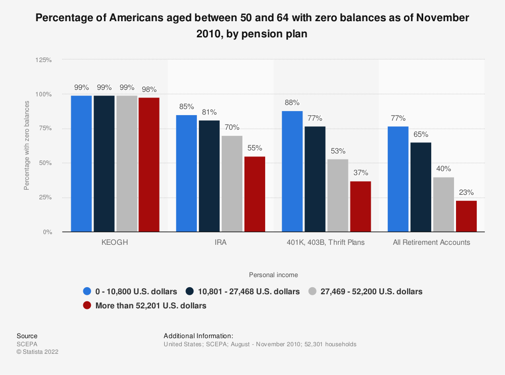 Statistic: Percentage of Americans aged between 50 and 64 with zero balances as of November 2010, by pension plan | Statista
