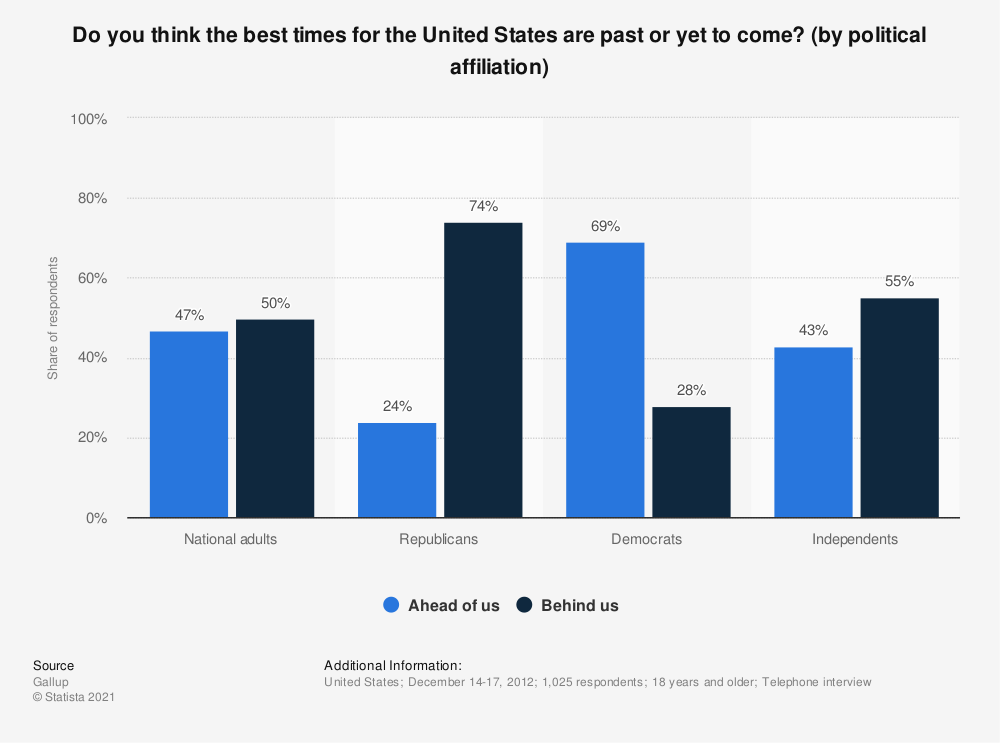 Statistic: Do you think the best times for the United States are past or yet to come? (by political affiliation) | Statista