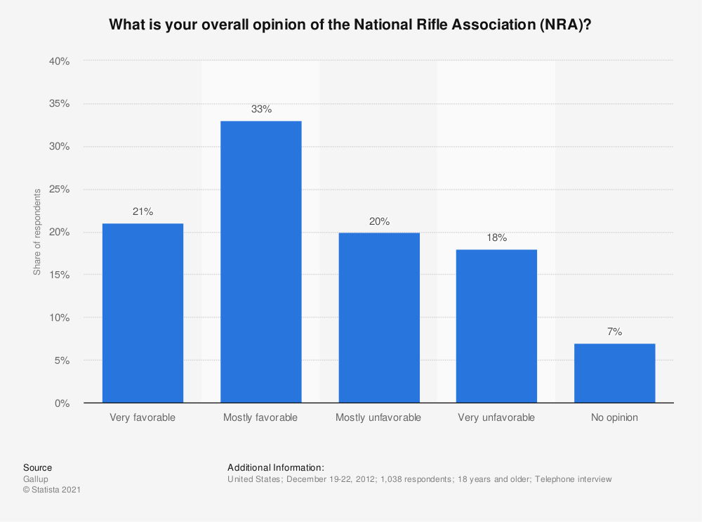 Statistic: What is your overall opinion of the National Rifle Association (NRA)? | Statista