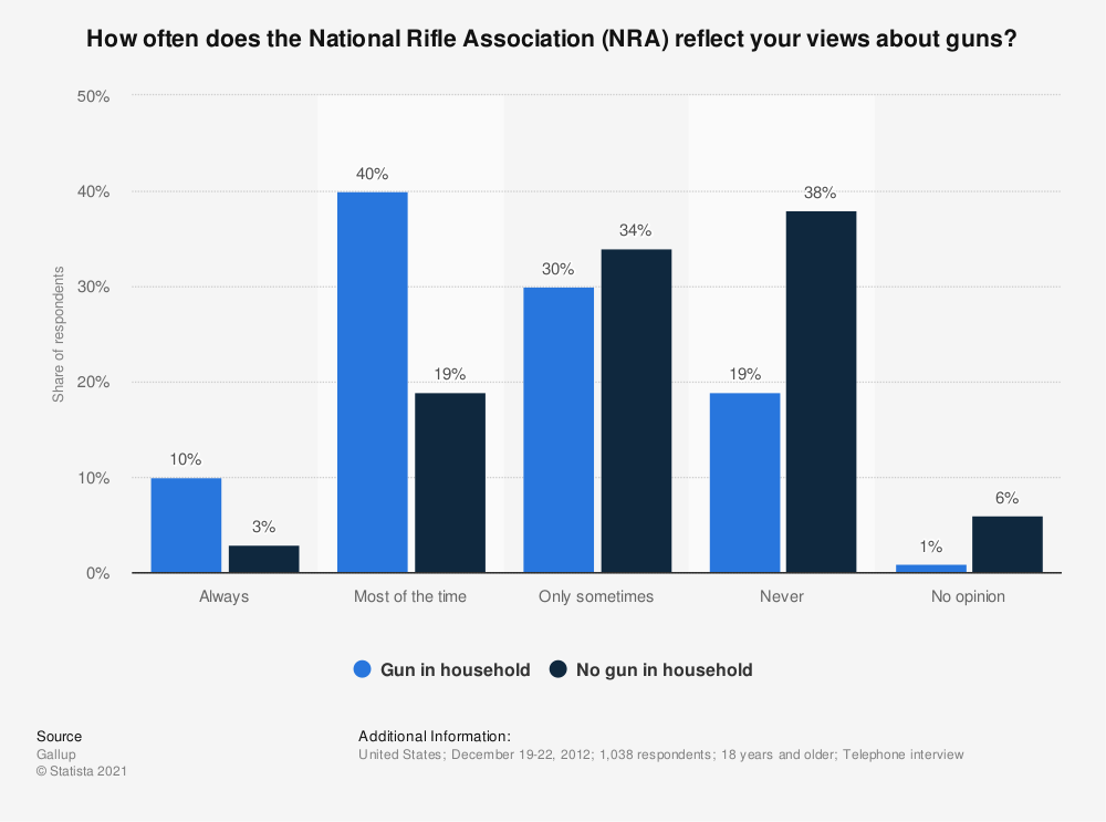 Statistic: How often does the National Rifle Association (NRA) reflect your views about guns? | Statista