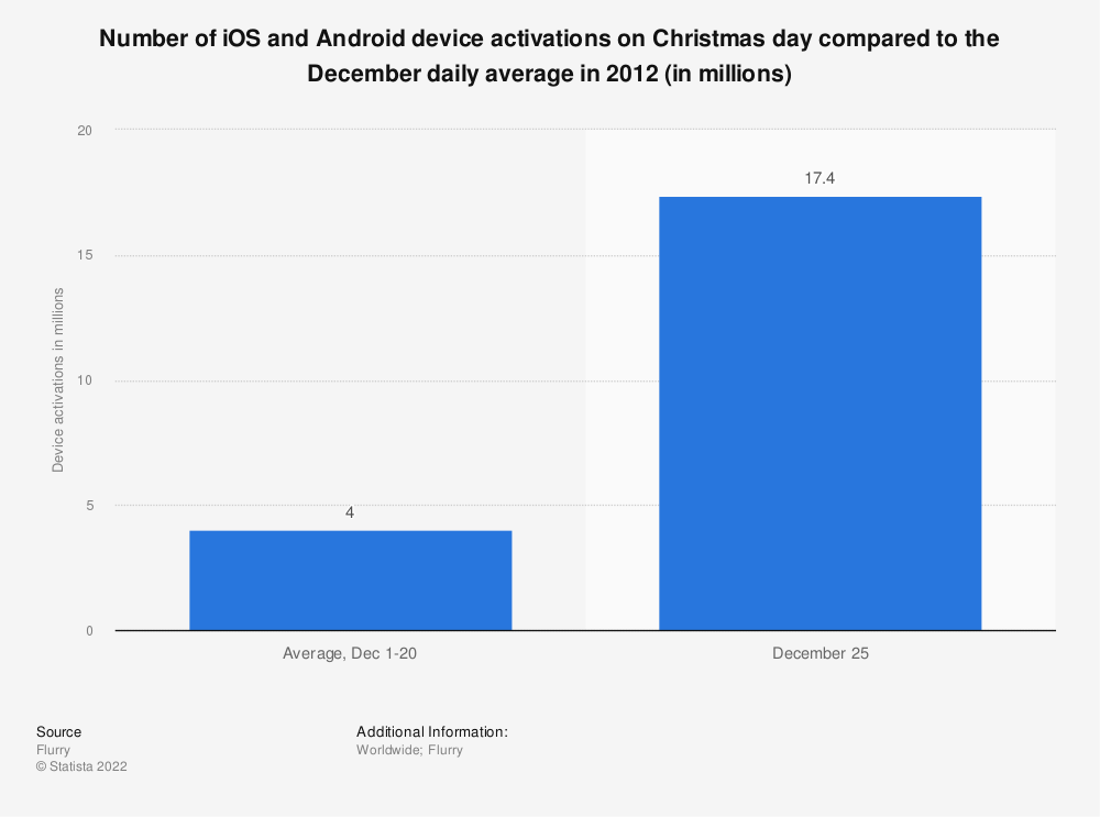 Statistic: Number of iOS and Android device activations on Christmas day compared to the December daily average in 2012 (in millions) | Statista