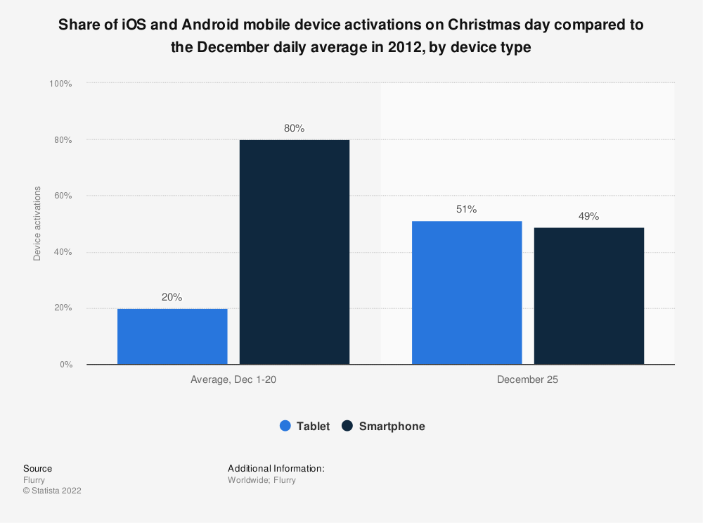 Statistic: Share of iOS and Android mobile device activations on Christmas day compared to the December daily average in 2012, by device type | Statista