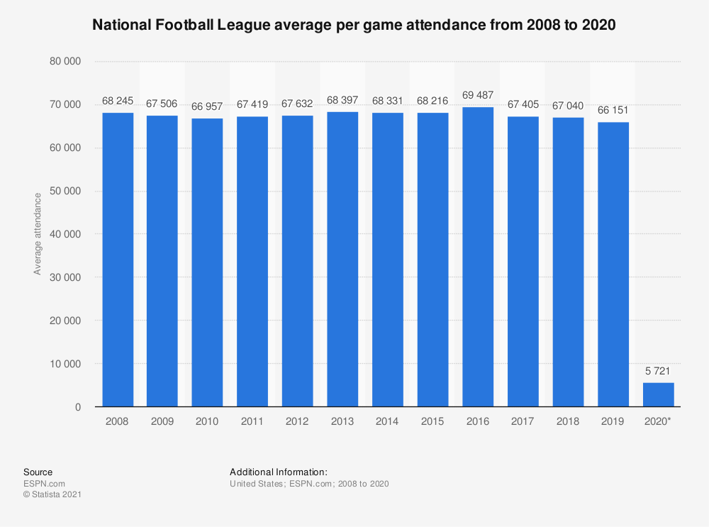 Statistic: National Football League average per game attendance from 2008 to 2019 | Statista