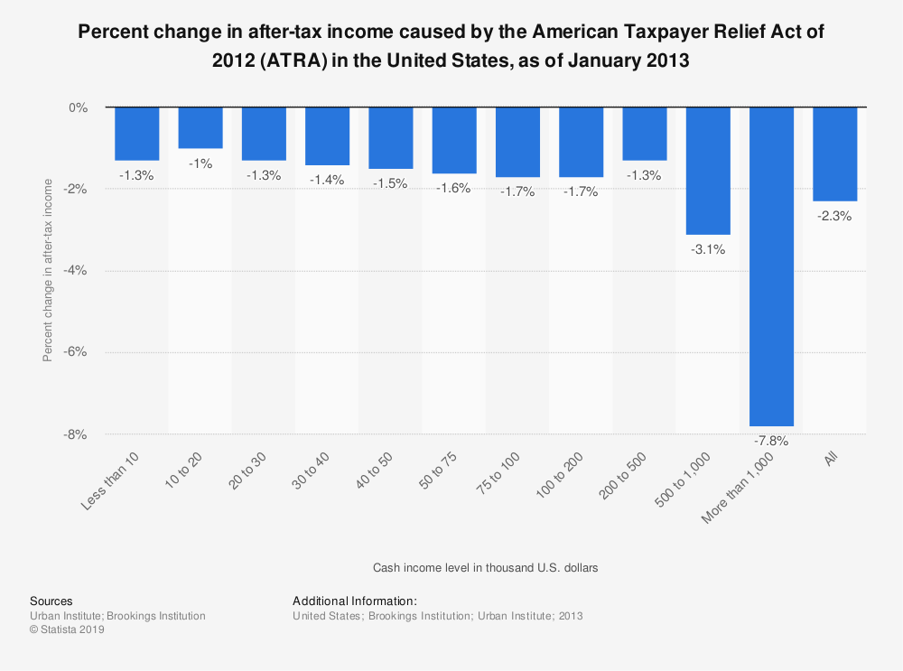 Statistic: Percent change in after-tax income caused by the American Taxpayer Relief Act of 2012 (ATRA) in the United States, as of January 2013 | Statista