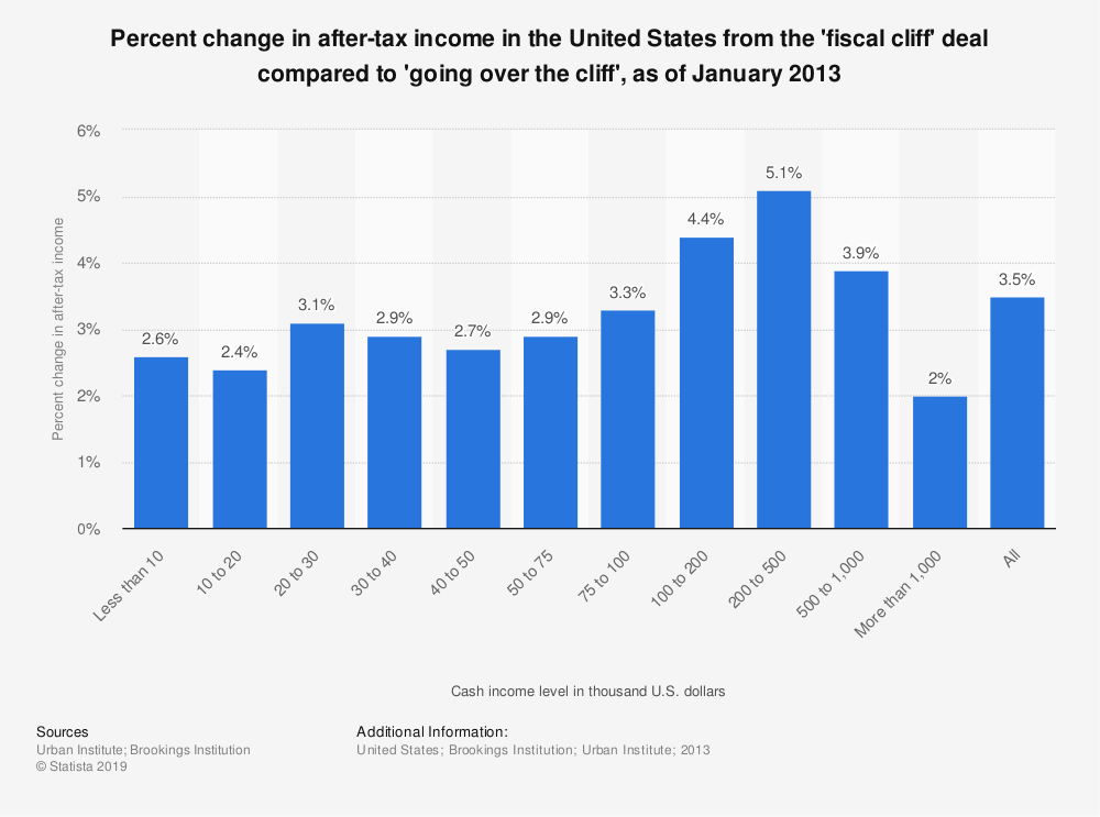 Statistic: Percent change in after-tax income in the United States from the 'fiscal cliff' deal compared to 'going over the cliff', as of January 2013 | Statista