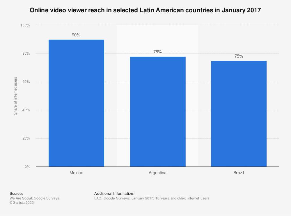 Statistic: Online video viewer reach in selected Latin American countries in January 2017 | Statista