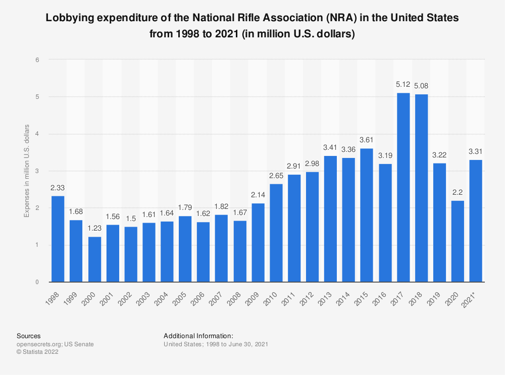 Statistic: Lobbying expenditure of the National Rifle Association (NRA) in the United States from 1998 to 2020(in million U.S. dollars) | Statista