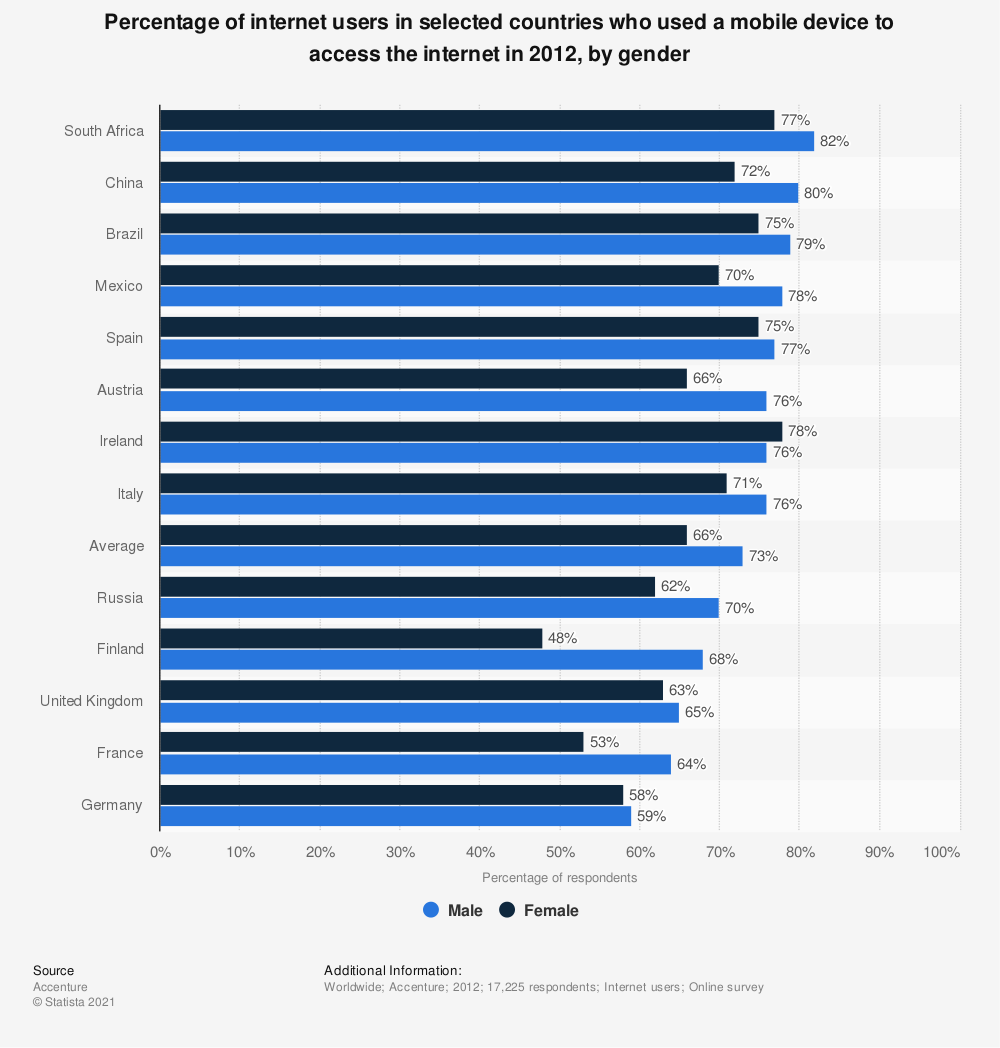 Statistic: Percentage of internet users in selected countries who used a mobile device to access the internet in 2012, by gender | Statista