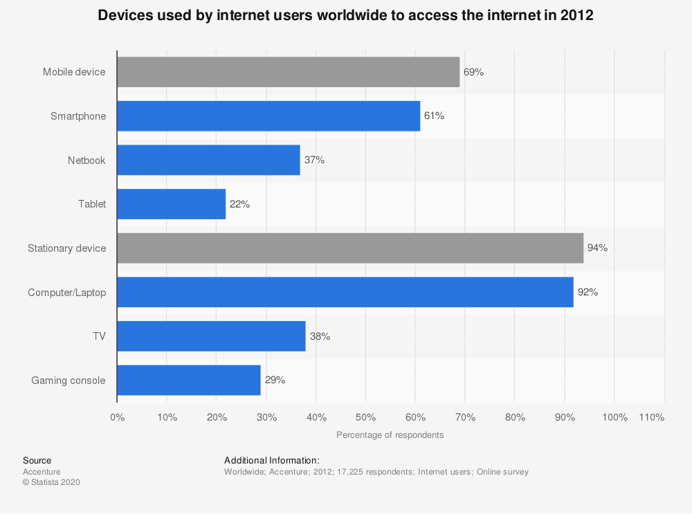 Statistic: Devices used by internet users worldwide to access the internet in 2012 | Statista