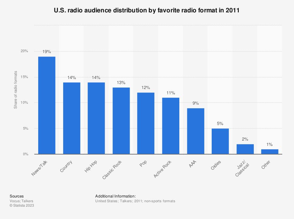 Statistic: U.S. radio audience distribution by favorite radio format in 2011   Statista