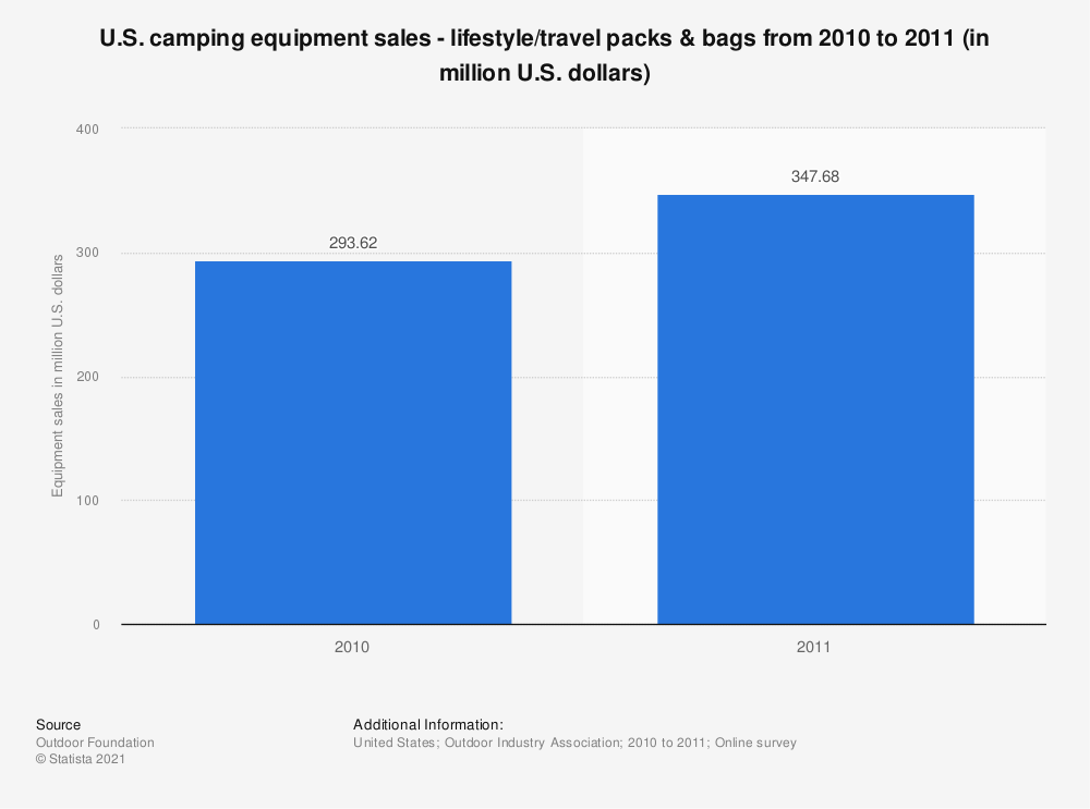 Statistic: U.S. camping equipment sales - lifestyle/travel packs & bags from 2010 to 2011 (in million U.S. dollars) | Statista