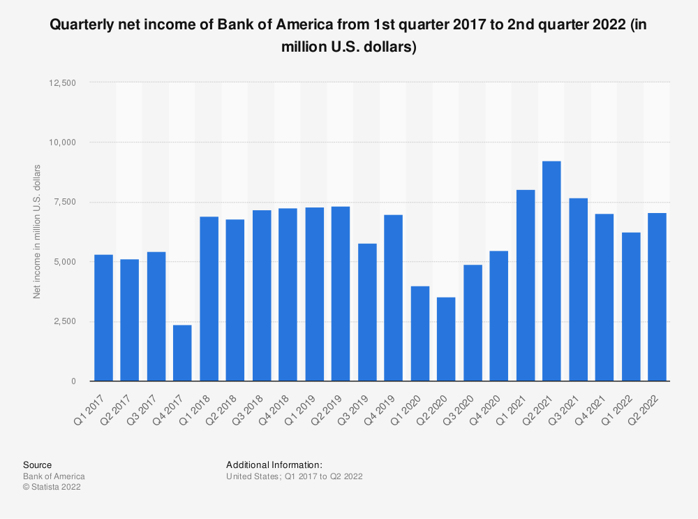 Statistic: Quarterly net income of Bank of America from 3rd quarter 2016 to 3rd quarter 2019 (in million U.S. dollars) | Statista