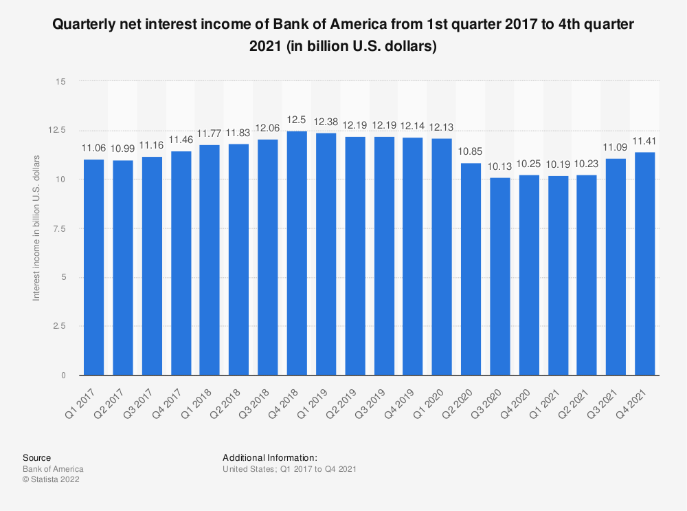 Statistic: Quarterly net interest income of Bank of America from 1st quarter 2016 to 1st quarter 2019 (in billion U.S. dollars) | Statista