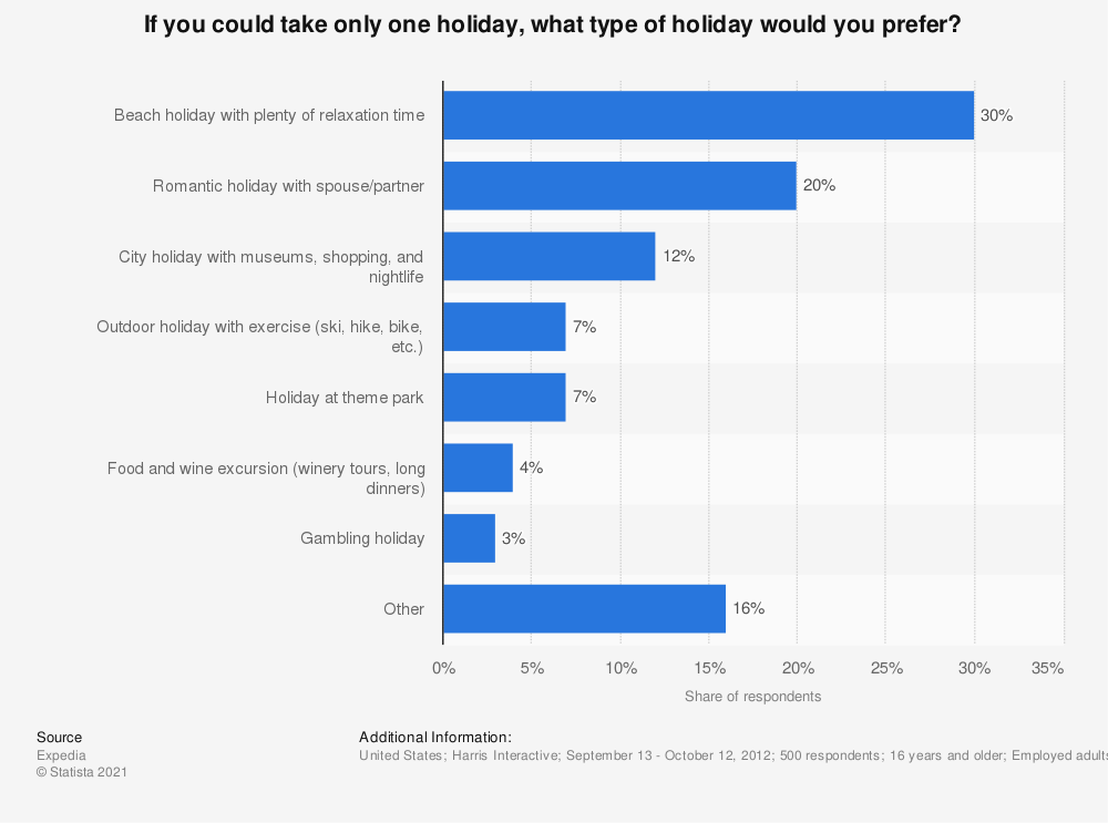 Statistic: If you could take only one holiday, what type of holiday would you prefer? | Statista