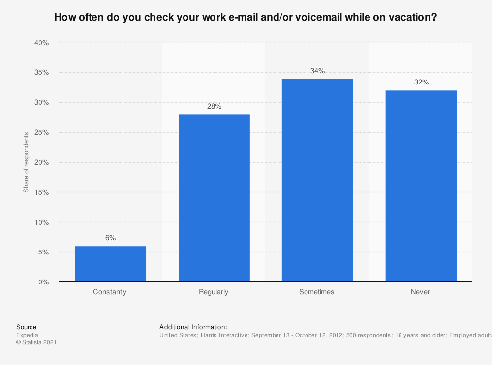 Statistic: How often do you check your work e-mail and/or voicemail while on vacation? | Statista