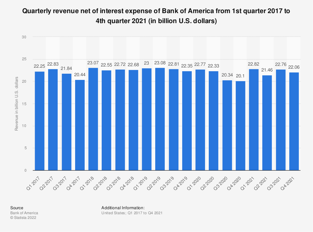 Statistic: Quarterly revenue net of interest expense of Bank of America from 1st quarter 2016 to 1st quarter 2019 (in billion U.S. dollars) | Statista