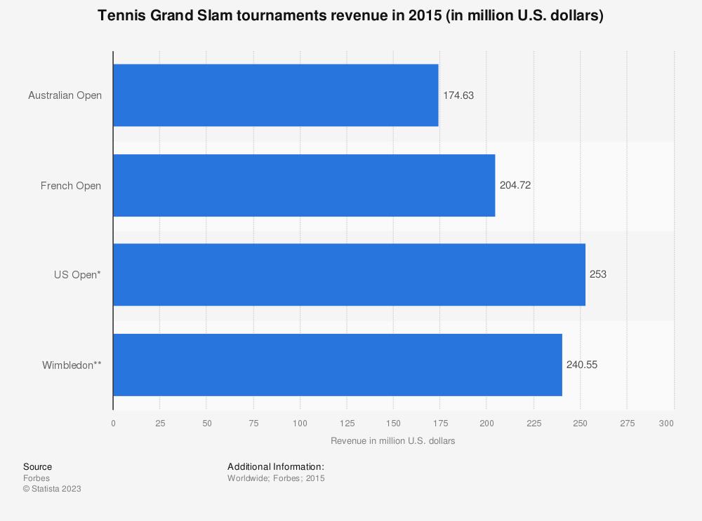 Statistic: Tennis Grand Slam tournaments revenue in 2015 (in million U.S. dollars) | Statista