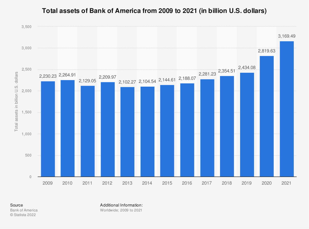Statistic: Total assets of Bank of America from 2009 to 2018 (in billion U.S. dollars) | Statista