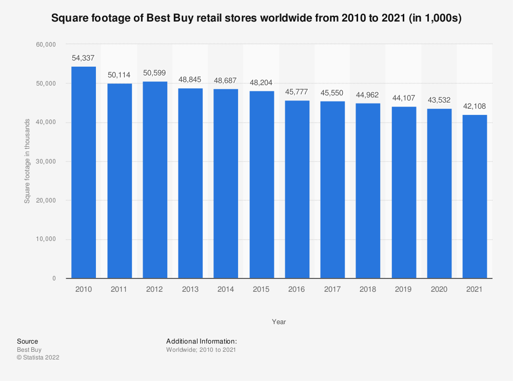 Statistic: Square footage of Best Buy retail stores worldwide from 2010 to 2020 (in 1,000s) | Statista
